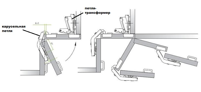 Четырехшарнирные мебельные петли: разновидности, нюансы выбора